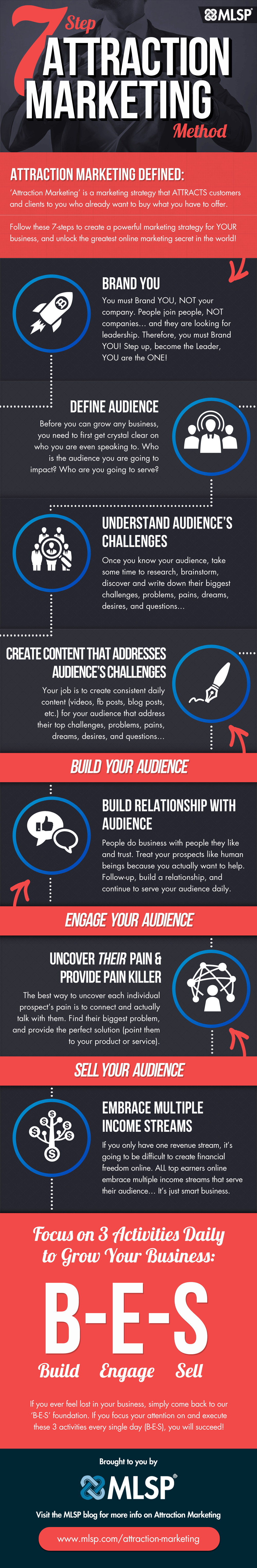 MLSP 7 Step Attraction Marketing Method Infographic